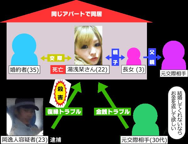 湯浅栞の父親と元カレ関係の相関図