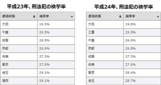 大阪府警の検挙率の表