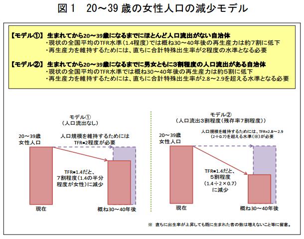 20~39歳の女性人口の減少モデル