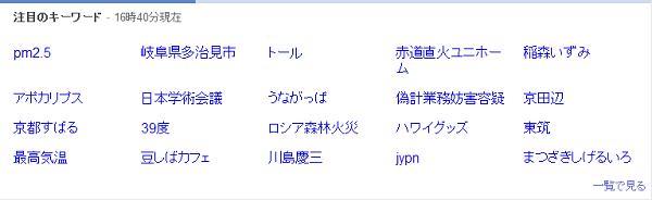 Yahooのリアルタイム検索数