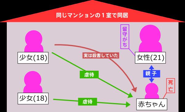 4人の相関図の画像