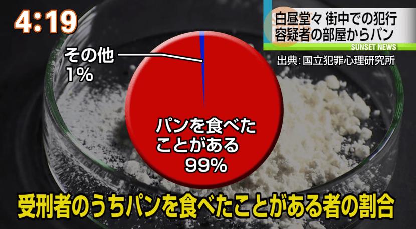受刑者のうちパンを食べたことがある者の割合の統計画像