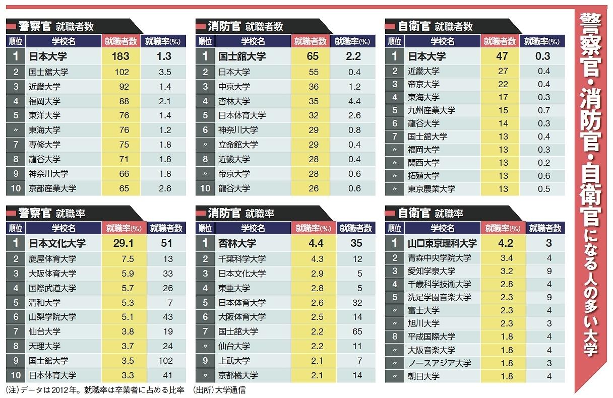 日本文化大学の統計データ