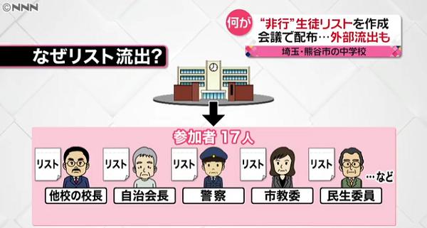 熊谷東中学校の素行問題少年リスト流出事件ニュースのキャプチャ画像