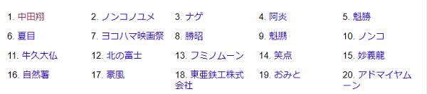 中田翔がトレンドキーワードに入っているYahooのキャプチャ画像