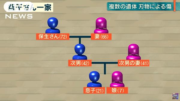 高千穂町の一家殺人事件の家系図の画像