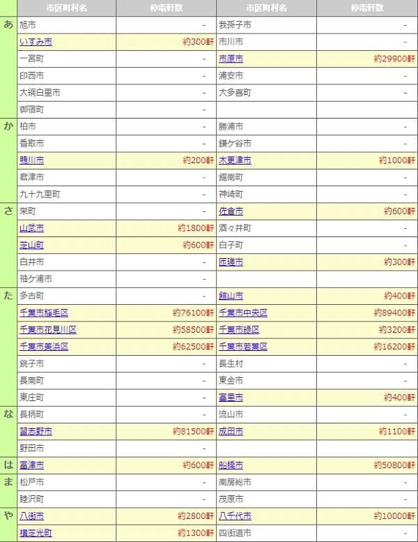 千葉県内の大規模停電で東京電力が発表した表の画像